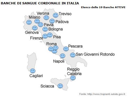 Analisi sulla sostenibilità economica del banking pubblico per donazione in Italia